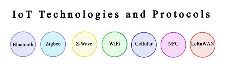 Seven IoT Technology Protocols